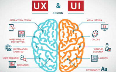 UI & UX design is important for your website, Know how!!