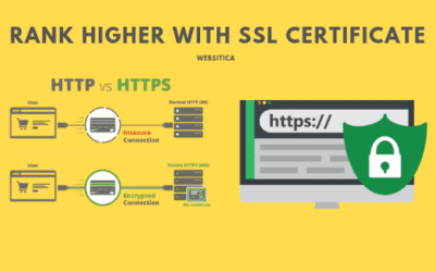 Now reach the top of Search Engine with SSL certificate integration!